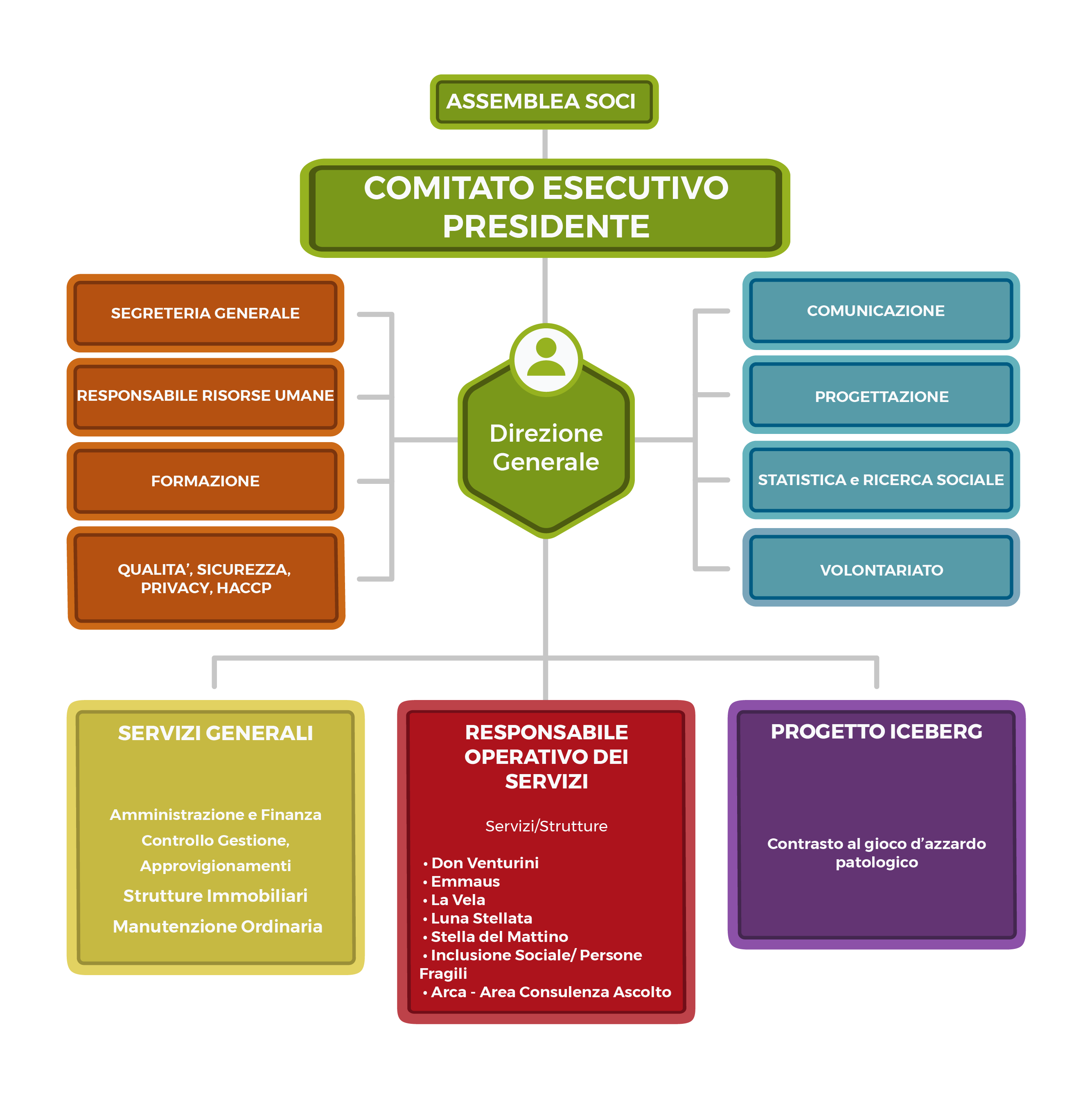 Organigramma-LaRicerca-Corretto-per-sito-01